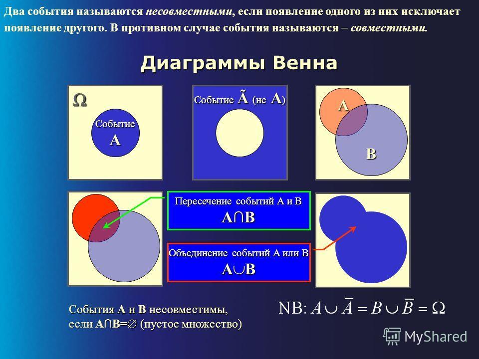 Определение понятия Теория вероятностей математическая наука, устанавливающая закономерности случайных явлений Под случайным событием понимается всякое явление, о котором имеет смысл говорить, что оно происходит или не происходит. Достоверным назовем