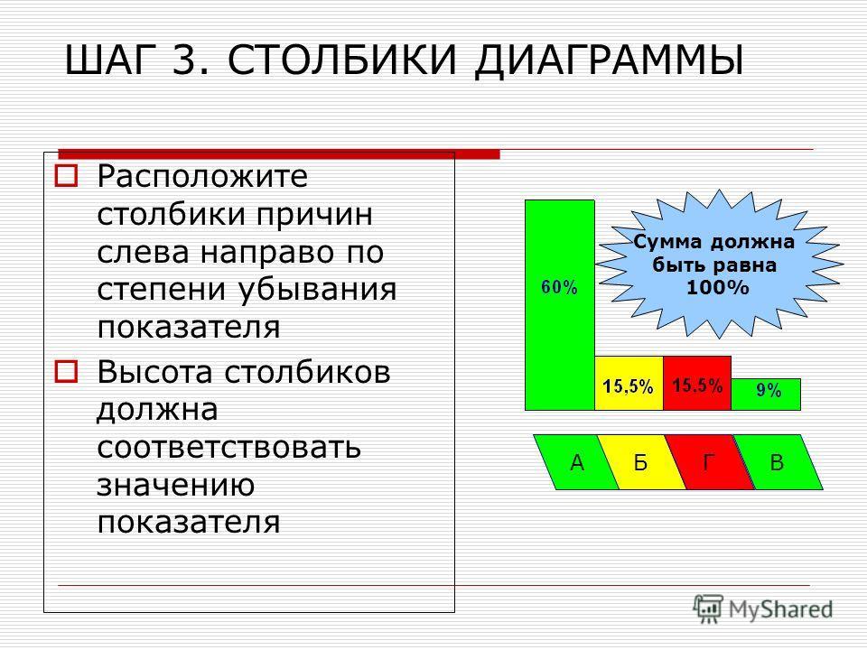 ШАГ 3. СТОЛБИКИ ДИАГРАММЫ Расположите столбики причин слева направо по степени убывания показателя Высота столбиков должна соответствовать значению показателя АБГВ Сумма должна быть равна 100%