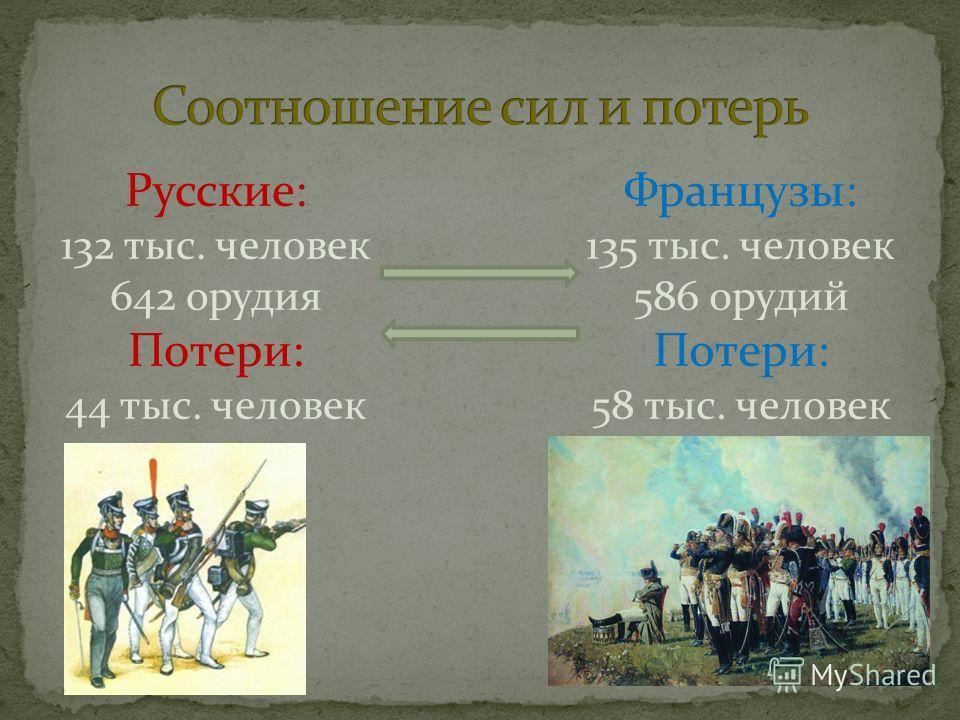Русские: 132 тыс. человек 642 орудия Потери: 44 тыс. человек Французы: 135 тыс. человек 586 орудий Потери: 58 тыс. человек