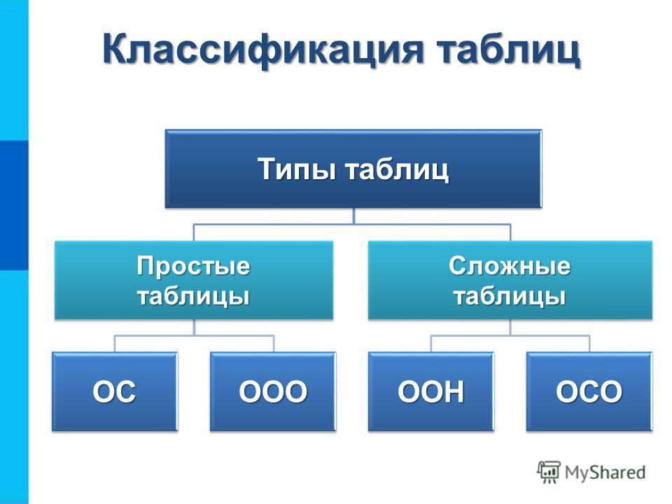 Типы таблиц Простые таблицы ОСООО Сложные таблицы ООНОСО Классификация таблиц