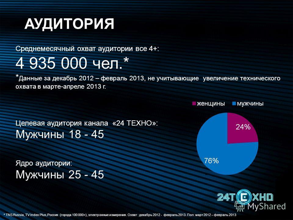 Среднемесячный охват аудитории все 4+: 4 935 000 чел.* * Данные за декабрь 2012 – февраль 2013, не учитывающие увеличение технического охвата в марте-апреле 2013 г. Целевая аудитория канала «24 ТЕХНО»: Мужчины 18 - 45 Ядро аудитории: Мужчины 25 - 45
