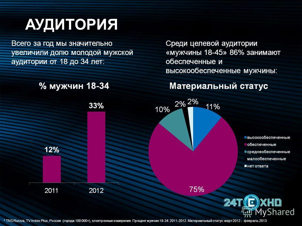 * TNS Russia, TV Index Plus, Россия (города 100 000+), электронные измерения. Процент мужчин 18-34: 2011-2012. Материальный статус: март 2012 - февраль 2013 Всего за год мы значительно увеличили долю молодой мужской аудитории от 18 до 34 лет: Среди ц