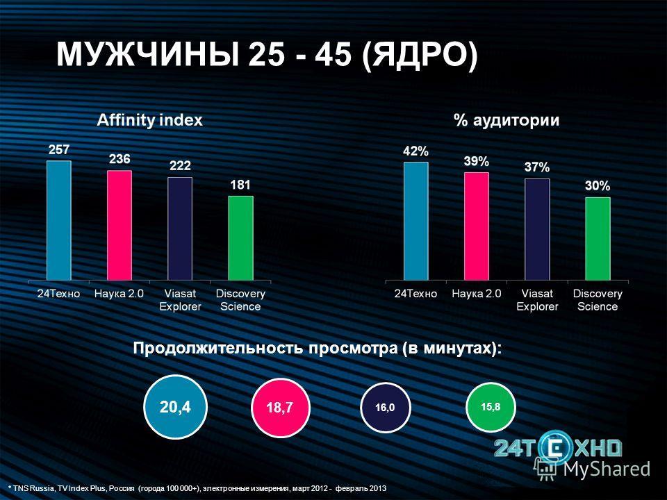 * TNS Russia, TV Index Plus, Россия (города 100 000+), электронные измерения, март 2012 - февраль 2013 20,4 18,7 16,0 15,8 Продолжительность просмотра (в минутах): МУЖЧИНЫ 25 - 45 (ЯДРО)