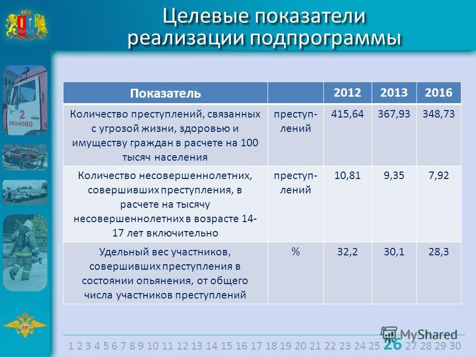 Целевые показатели реализации подпрограммы Целевые показатели реализации подпрограммы Показатель 201220132016 Количество преступлений, связанных с угрозой жизни, здоровью и имуществу граждан в расчете на 100 тысяч населения преступ- лений 415,64367,9