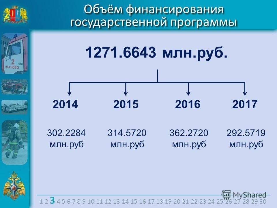 Объём финансирования государственной программы 1271.6643 млн.руб. 2014 302.2284 млн.руб 2015 314.5720 млн.руб 2016 362.2720 млн.руб 2017 292.5719 млн.руб 1 2 3 4 5 6 7 8 9 10 11 12 13 14 15 16 17 18 19 20 21 22 23 24 25 26 27 28 29 30