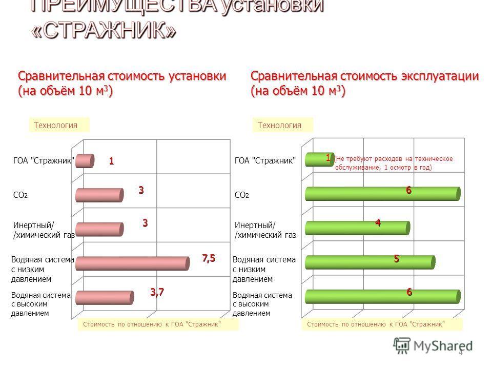 4 Сравнительная стоимость установки (на объём 10 м 3 ) Технология 1 1 3 3 3 3 7,5 3,7 1 (Не требуют расходов на техническое обслуживание, 1 осмотр в год) 6 6 4 4 5 5 6 6 Сравнительная стоимость эксплуатации (на объём 10 м 3 ) Водяная система с высоки