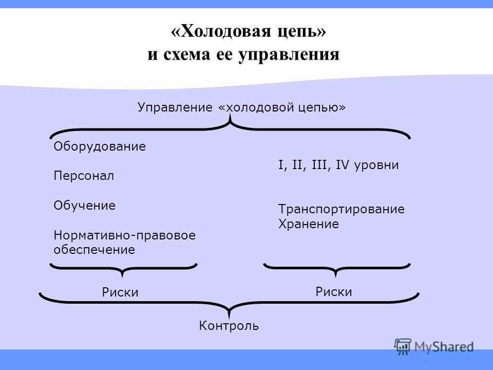 «Холодовая цепь» и схема ее