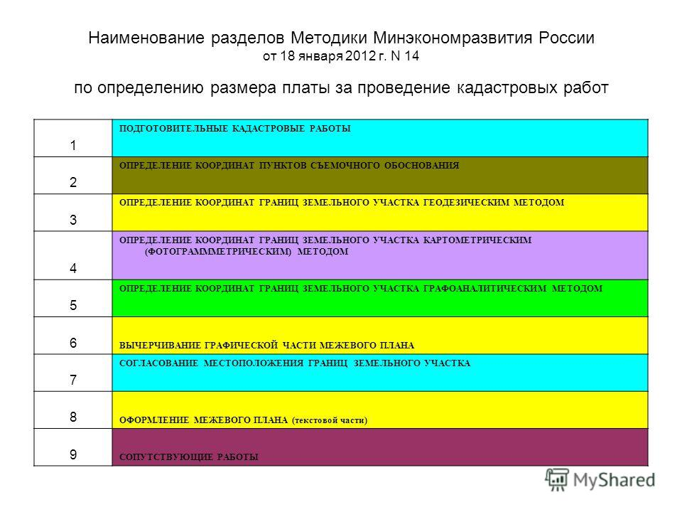 Наименование разделов Методики Минэкономразвития России от 18 января 2012 г. N 14 по определению размера платы за проведение кадастровых работ 1 ПОДГОТОВИТЕЛЬНЫЕ КАДАСТРОВЫЕ РАБОТЫ 2 ОПРЕДЕЛЕНИЕ КООРДИНАТ ПУНКТОВ СЪЕМОЧНОГО ОБОСНОВАНИЯ 3 ОПРЕДЕЛЕНИЕ