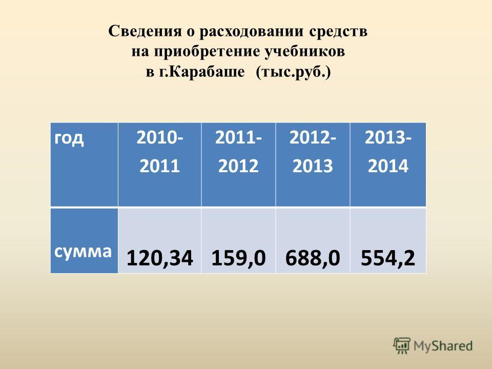 год 2010- 2011 2011- 2012 2012- 2013 2013- 2014 сумма 120,34159,0688,0554,2 Сведения о расходовании средств на приобретение учебников в г.Карабаше (тыс.руб.)