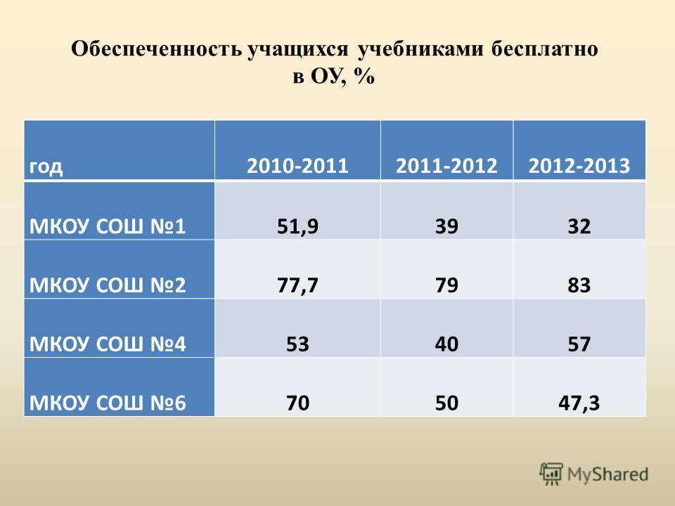 год2010-20112011-20122012-2013 МКОУ СОШ 151,93932 МКОУ СОШ 277,77983 МКОУ СОШ 4534057 МКОУ СОШ 6705047,3 Обеспеченность учащихся учебниками бесплатно в ОУ, %