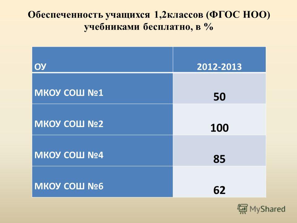 ОУ2012-2013 МКОУ СОШ 1 50 МКОУ СОШ 2 100 МКОУ СОШ 4 85 МКОУ СОШ 6 62 Обеспеченность учащихся 1,2классов (ФГОС НОО) учебниками бесплатно, в %