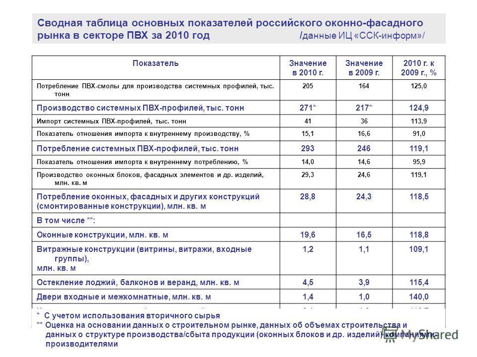 Сводная таблица основных показателей российского оконно-фасадного рынка в секторе ПВХ за 2010 год / данные ИЦ «ССК-информ»/ ПоказательЗначение в 2010 г. Значение в 2009 г. 2010 г. к 2009 г., % Потребление ПВХ-смолы для производства системных профилей