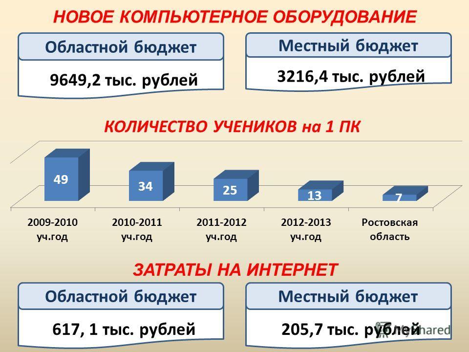 НОВОЕ КОМПЬЮТЕРНОЕ ОБОРУДОВАНИЕ Прозрачность очереди Областной бюджет 9649,2 тыс. рублей Прозрачность очереди Местный бюджет 3216,4 тыс. рублей ЗАТРАТЫ НА ИНТЕРНЕТ Прозрачность очереди Областной бюджет 617, 1 тыс. рублей Прозрачность очереди Местный
