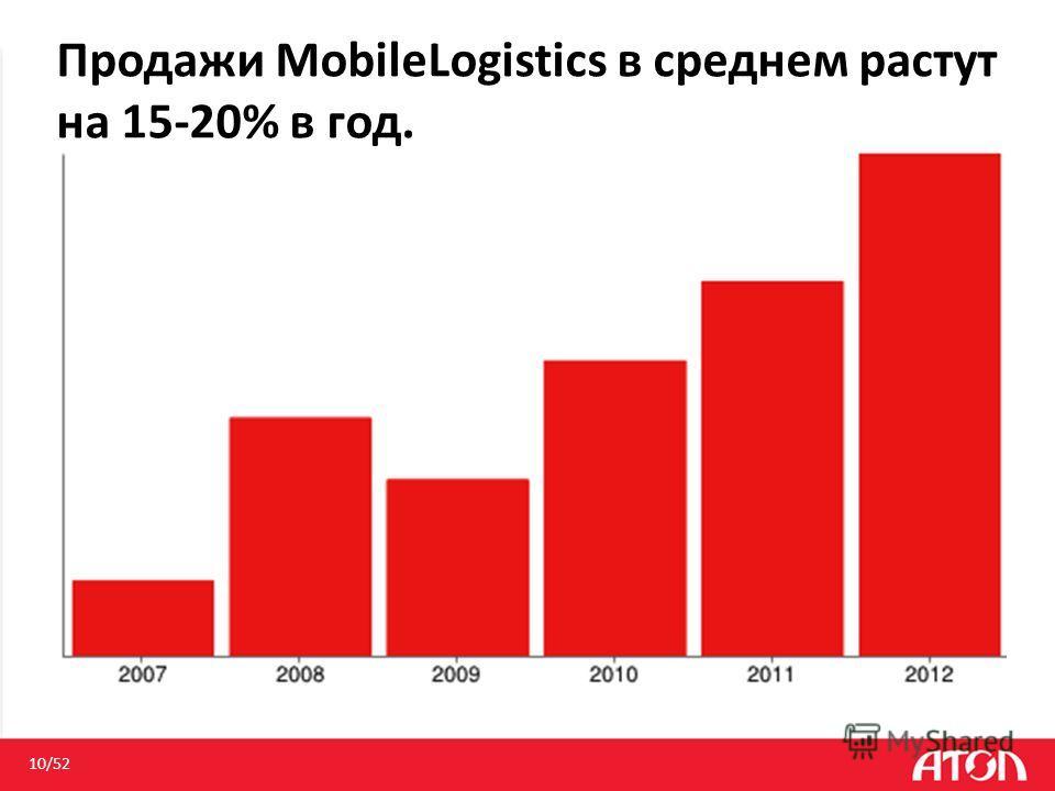Продажи MobileLogistics в среднем растут на 15-20% в год. 10/52