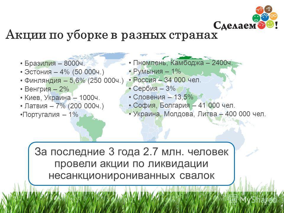 5 Акции по уборке в разных странах 5 Бразилия – 8000ч. Эстония – 4% (50 000ч.) Финляндия – 5,6% (250 000ч.) Венгрия – 2% Киев, Украина – 1000ч. Латвия – 7% (200 000ч.) Португалия – 1% За последние 3 года 2.7 млн. человек провели акции по ликвидации н