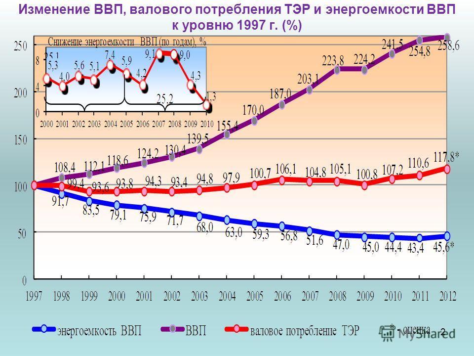 2 Изменение ВВП, валового потребления ТЭР и энергоемкости ВВП к уровню 1997 г. (%)