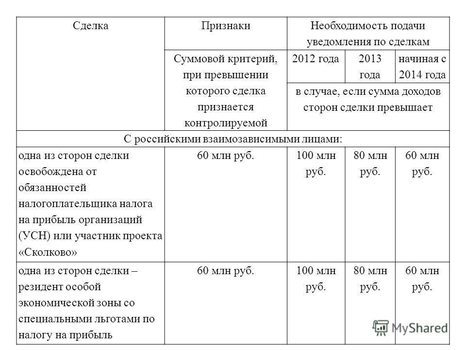СделкаПризнаки Необходимость подачи уведомления по сделкам Суммовой критерий, при превышении которого сделка признается контролируемой 2012 года 2013 года начиная с 2014 года в случае, если сумма доходов сторон сделки превышает С российскими взаимоза