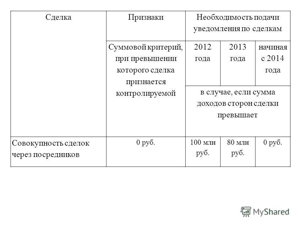 СделкаПризнаки Необходимость подачи уведомления по сделкам Суммовой критерий, при превышении которого сделка признается контролируемой 2012 года 2013 года начиная с 2014 года в случае, если сумма доходов сторон сделки превышает Совокупность сделок че