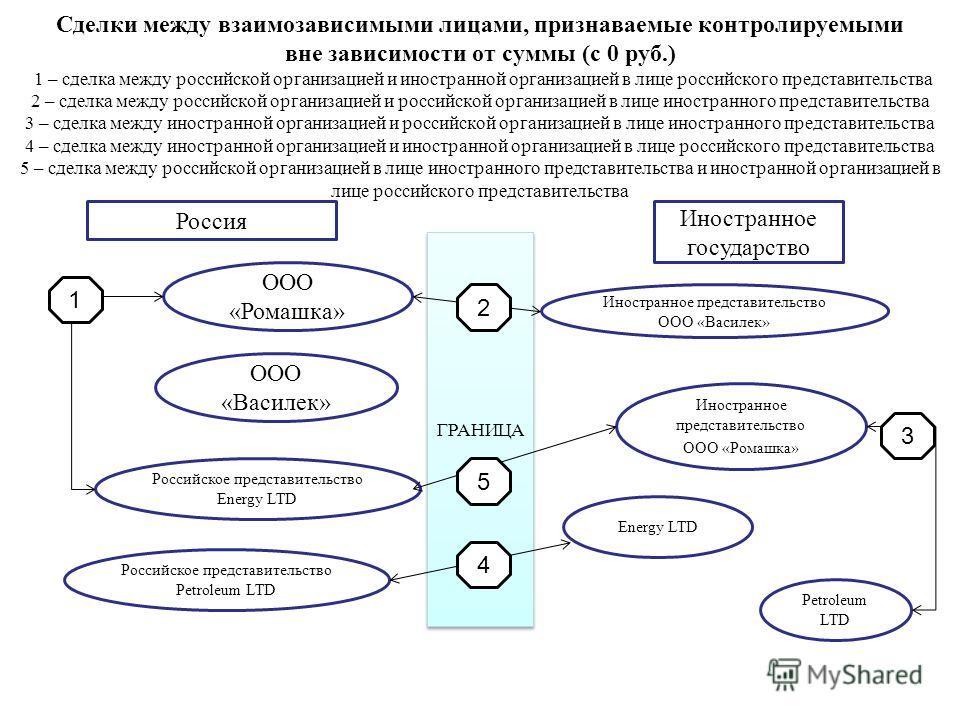 Сделки между взаимозависимыми лицами, признаваемые контролируемыми вне зависимости от суммы (с 0 руб.) 1 – сделка между российской организацией и иностранной организацией в лице российского представительства 2 – сделка между российской организацией и
