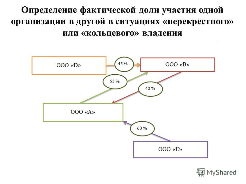 Определение фактической доли участия одной организации в другой в ситуациях «перекрестного» или «кольцевого» владения
