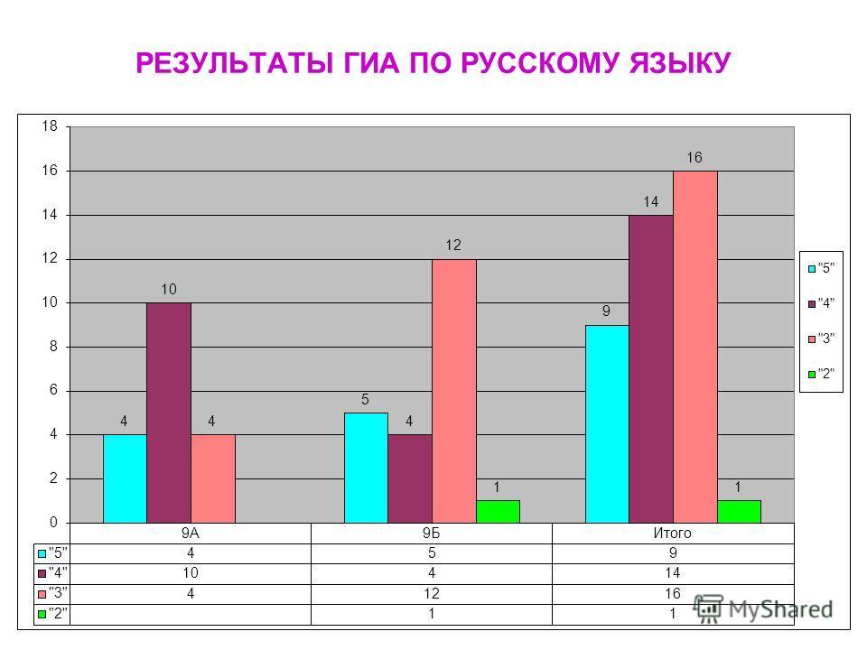 Класс Форма экзамена Кол-во уч-ся Год % качества Экзамен % качества