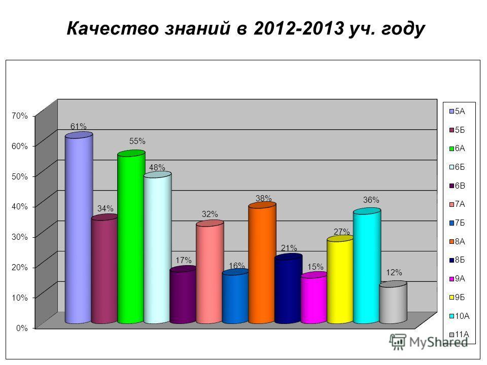 Успеваемость в 2012-2013 уч.году