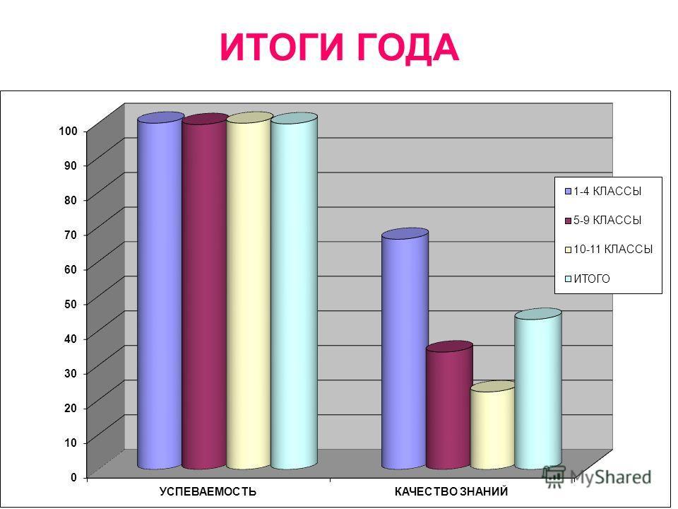 ИТОГИ ГОДА КлассКоличество учащихся в классе УспеваютУспеваемостьУспевают на «4» и «5» Качество знаний На второй год 1-4 232 100%11166,5%- 5-928027999,6%9533,9%1 10-1158 100%1322,4%- Итого по школе 570 569 99,8% 219 43,3% -