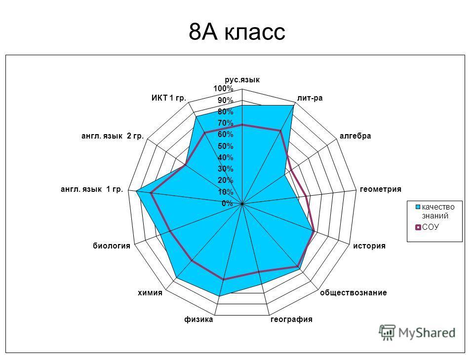 Мониторинг качества знаний в 8-х классах