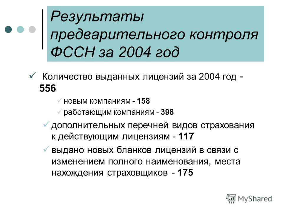 Результаты предварительного контроля ФССН за 2004 год Количество выданных лицензий за 2004 год - 556 новым компаниям - 158 работающим компаниям - 398 дополнительных перечней видов страхования к действующим лицензиям - 117 выдано новых бланков лицензи
