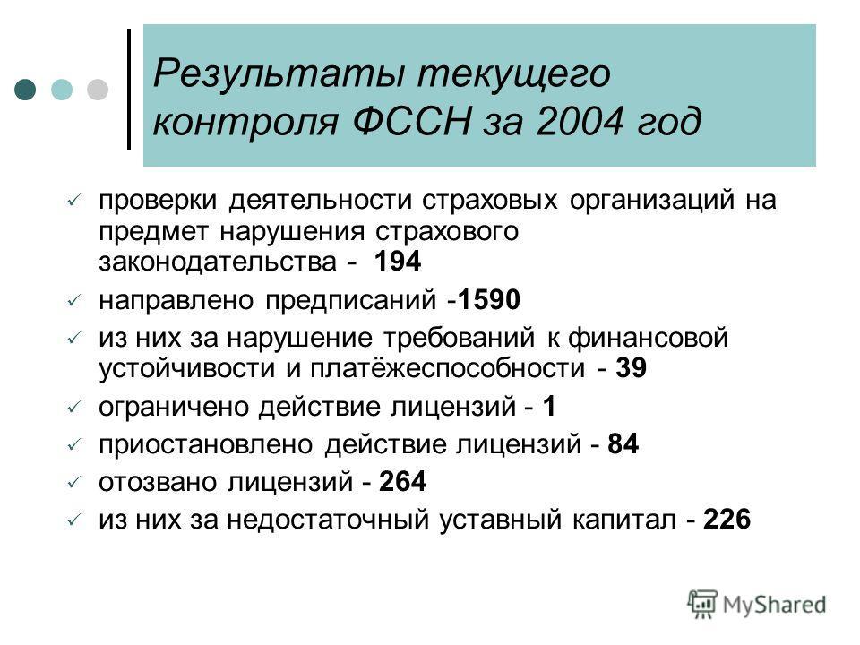 Результаты текущего контроля ФССН за 2004 год проверки деятельности страховых организаций на предмет нарушения страхового законодательства - 194 направлено предписаний -1590 из них за нарушение требований к финансовой устойчивости и платёжеспособност