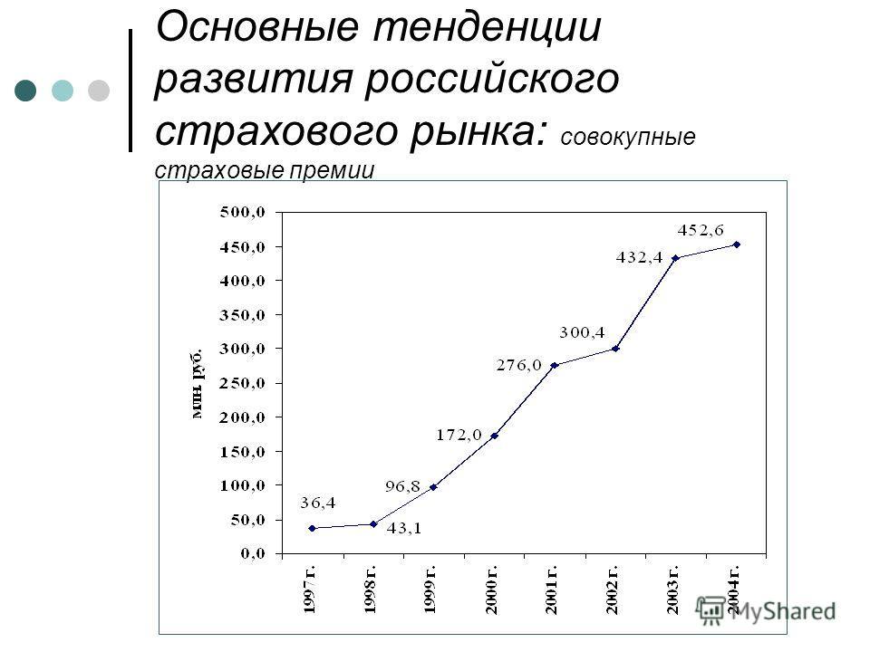 Основные тенденции развития российского страхового рынка: совокупные страховые премии