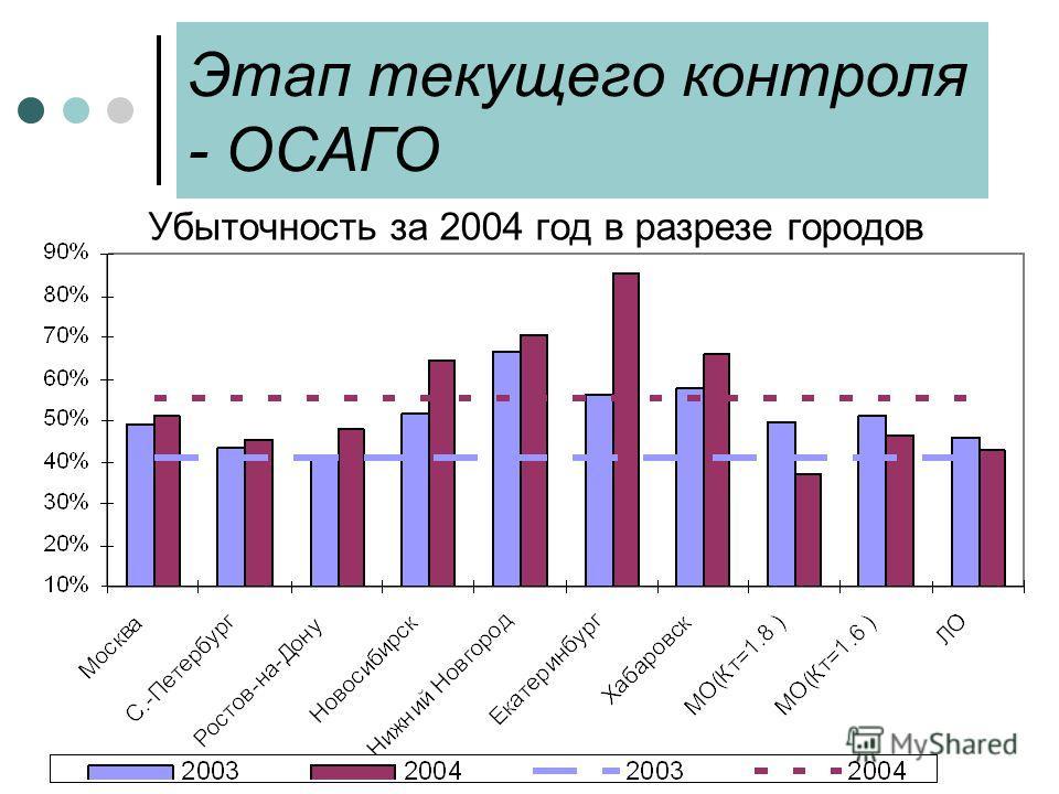 Этап текущего контроля - ОСАГО Убыточность за 2004 год в разрезе городов