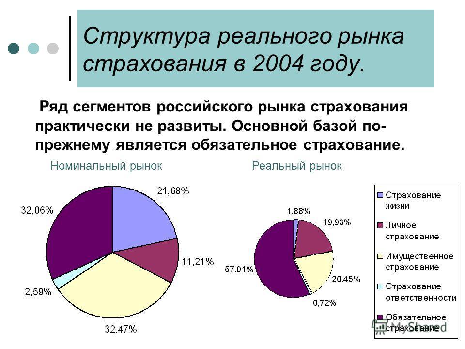 Структура реального рынка страхования в 2004 году. Ряд сегментов российского рынка страхования практически не развиты. Основной базой по- прежнему является обязательное страхование. Реальный рынокНоминальный рынок