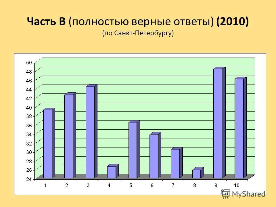Часть В (полностью верные ответы) (2010) (по Санкт-Петербургу)