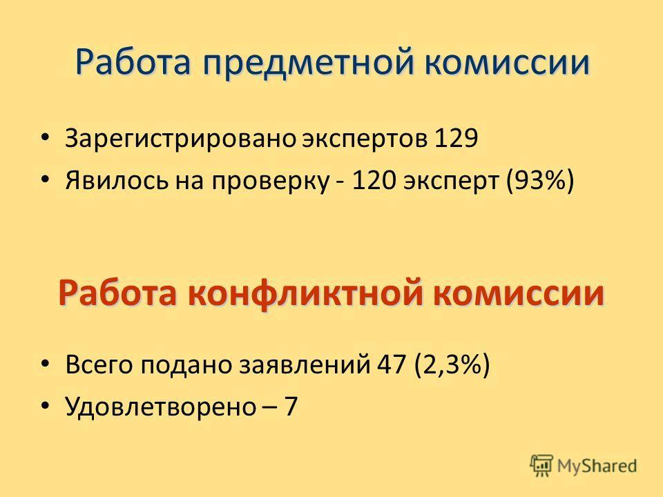Работа предметной комиссии Зарегистрировано экспертов 129 Явилось на проверку - 120 эксперт (93%) Работа конфликтной комиссии Всего подано заявлений 47 (2,3%) Удовлетворено – 7