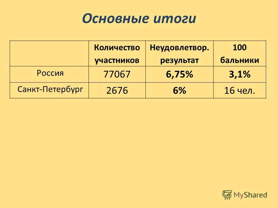Основные итоги Количество участников Неудовлетвор. результат 100 бальники Россия 770676,75%3,1% Санкт-Петербург 26766%16 чел.