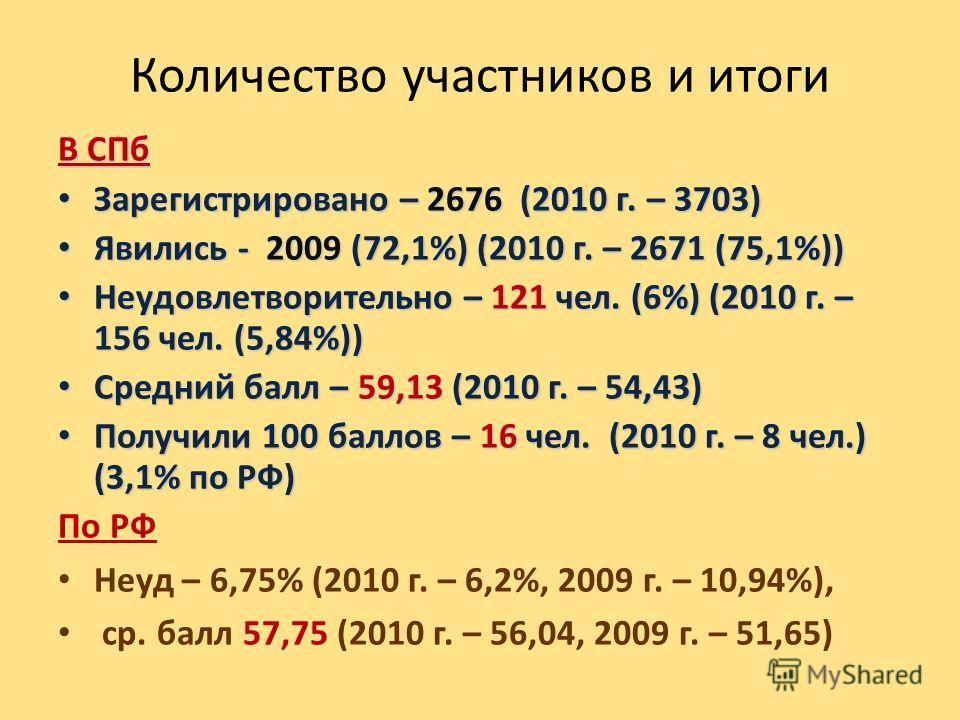 Количество участников и итоги В СПб Зарегистрировано – 2676 (2010 г. – 3703) Зарегистрировано – 2676 (2010 г. – 3703) Явились - 2009 (72,1%) (2010 г. – 2671 (75,1%)) Явились - 2009 (72,1%) (2010 г. – 2671 (75,1%)) Неудовлетворительно – 121 чел. (6%)