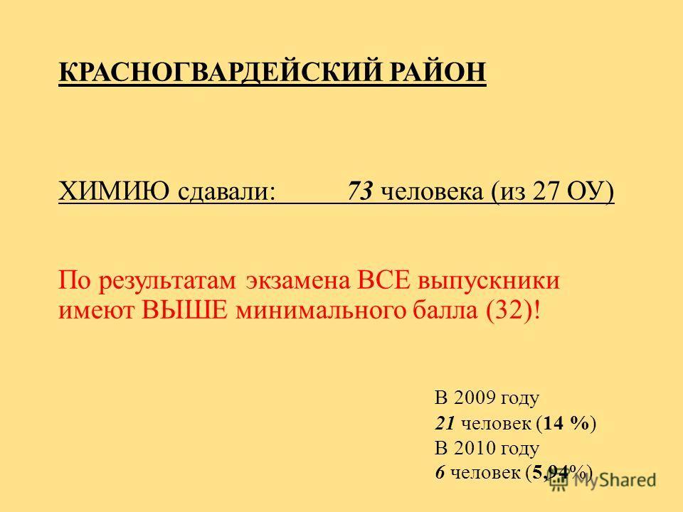 КРАСНОГВАРДЕЙСКИЙ РАЙОН ХИМИЮ сдавали: 73 человека (из 27 ОУ) По результатам экзамена ВСЕ выпускники имеют ВЫШЕ минимального балла (32)! В 2009 году 21 человек (14 %) В 2010 году 6 человек (5,94%)