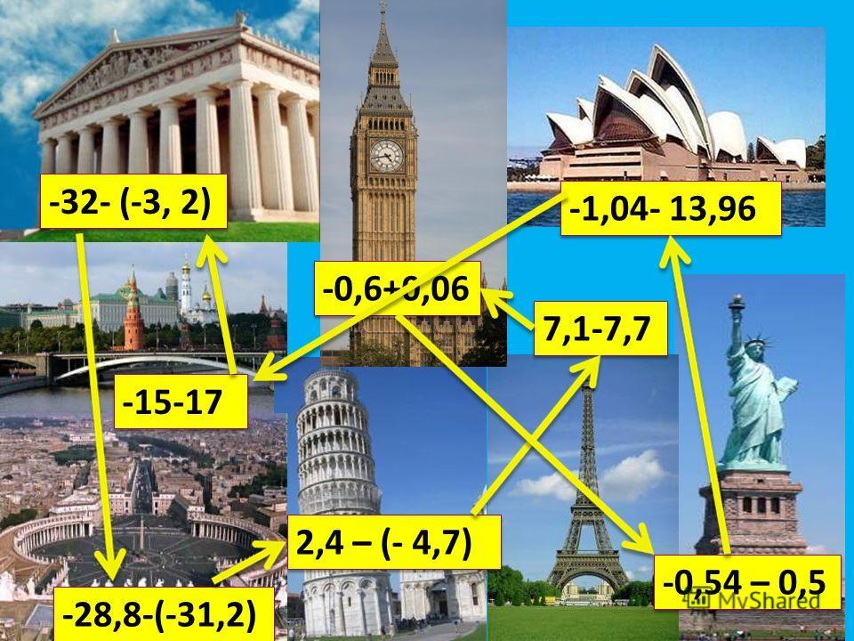 -32- (-3, 2) -15-17 -28,8-(-31,2) -0,6+0,06 2,4 – (- 4,7) 7,1-7,7 -1,04- 13,96 -0,54 – 0,5