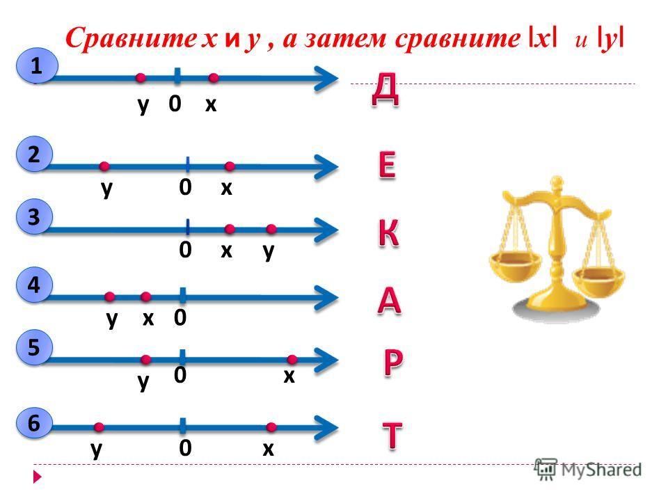 0ху 0ху 0ху 0 ху0 х у 0ху Сравните х и у, а затем сравните І х І и І у І 1 1 2 2 3 3 4 4 5 5 6 6