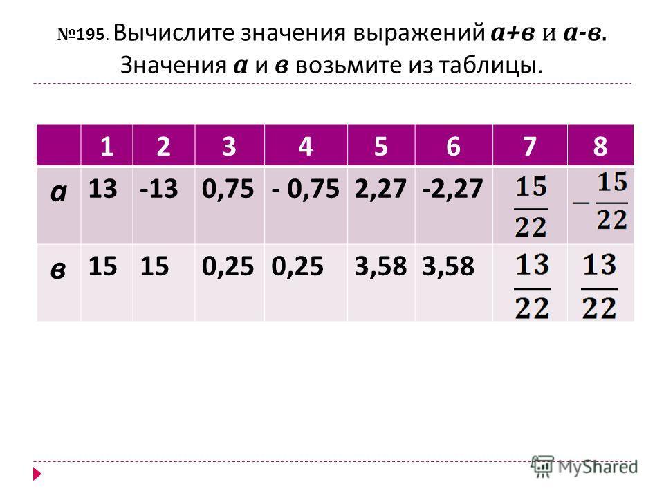 195. Вычислите значения выражений а + в и а - в. Значения а и в возьмите из таблицы. 12345678 а 13-130,75- 0,752,27-2,27 в 15 0,25 3,58