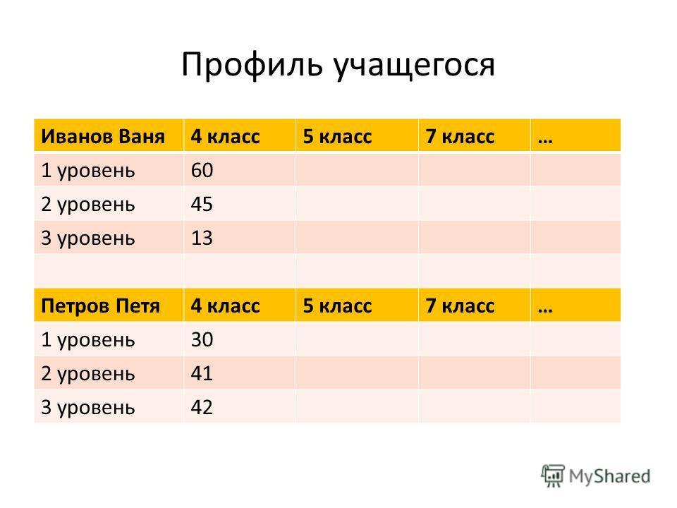 Профиль учащегося Иванов Ваня4 класс5 класс7 класс… 1 уровень60 2 уровень45 3 уровень13 Петров Петя4 класс5 класс7 класс… 1 уровень30 2 уровень41 3 уровень42