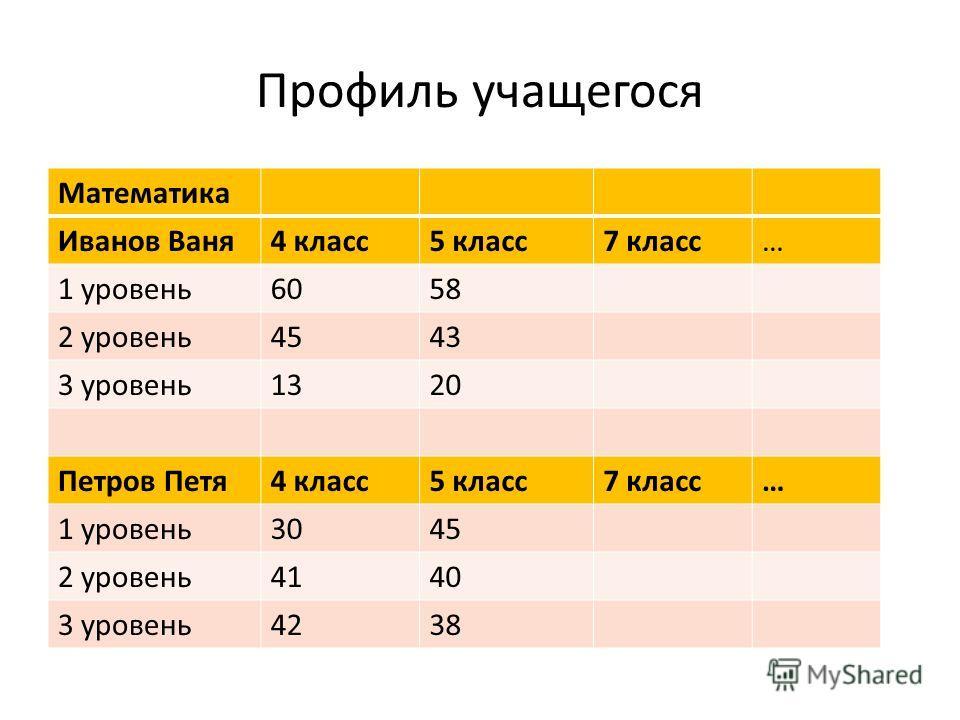 Профиль учащегося Математика Иванов Ваня4 класс5 класс7 класс… 1 уровень6058 2 уровень4543 3 уровень1320 Петров Петя4 класс5 класс7 класс… 1 уровень3045 2 уровень4140 3 уровень4238