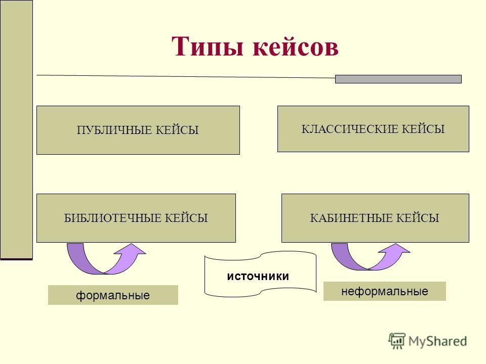 Типы кейсов ПУБЛИЧНЫЕ КЕЙСЫ БИБЛИОТЕЧНЫЕ КЕЙСЫКАБИНЕТНЫЕ КЕЙСЫ КЛАССИЧЕСКИЕ КЕЙСЫ источники формальные неформальные