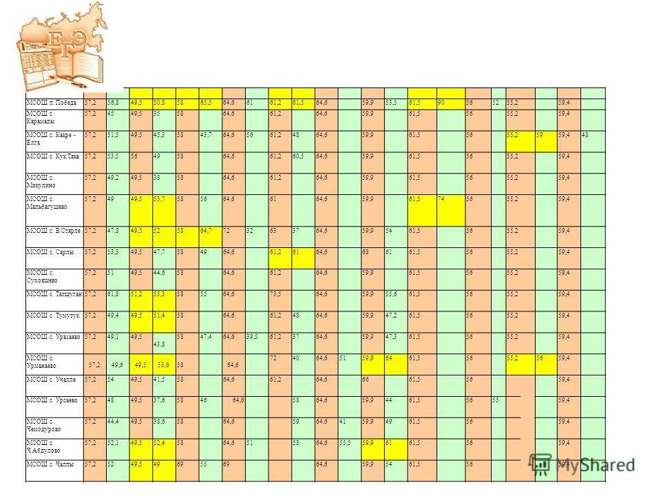 МСОШ п. Победа57,256,849,550,85865,564,66161,261,564,659,953,561,590565255,259,4 МСОШ с. Карамалы 57,24549,5355864,661,264,659,961,55655,259,4 МСОШ с. Какре - Елга 57,251,549,545,35843,764,65661,24864,659,961,55655,25959,448 МСОШ с. Кук Тяка57,253,55