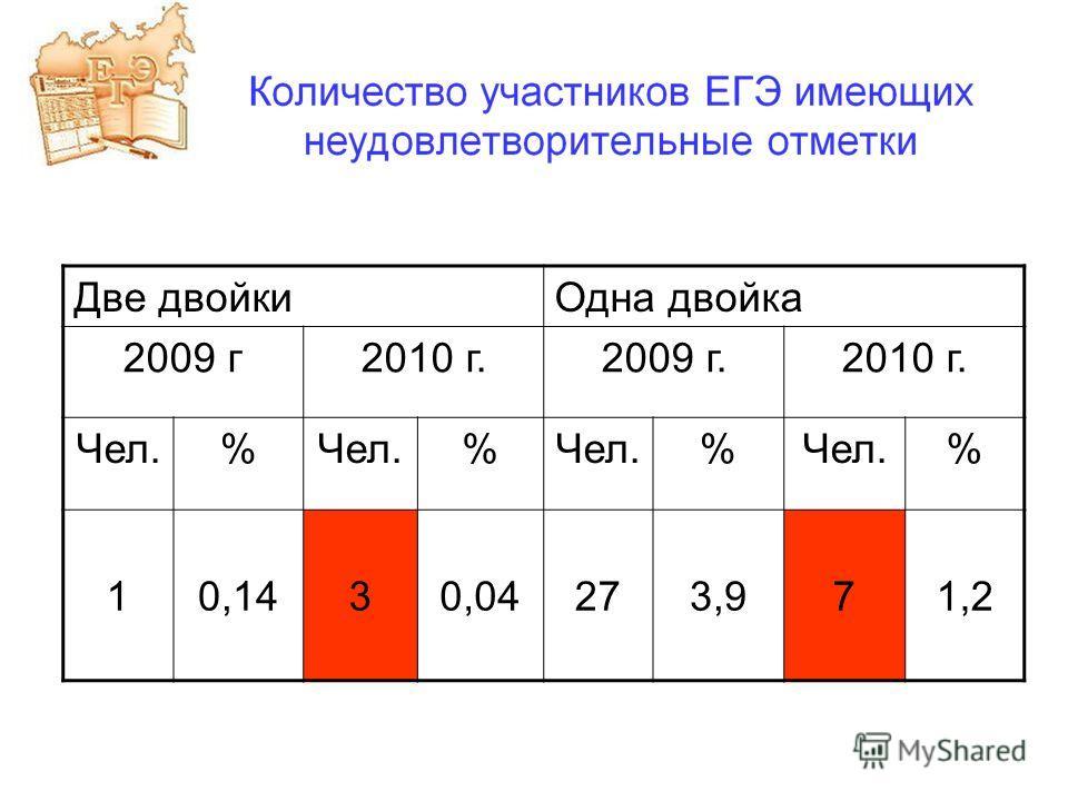 Две двойкиОдна двойка 2009 г2010 г.2009 г.2010 г. Чел.% % % % 10,1430,04273,971,2