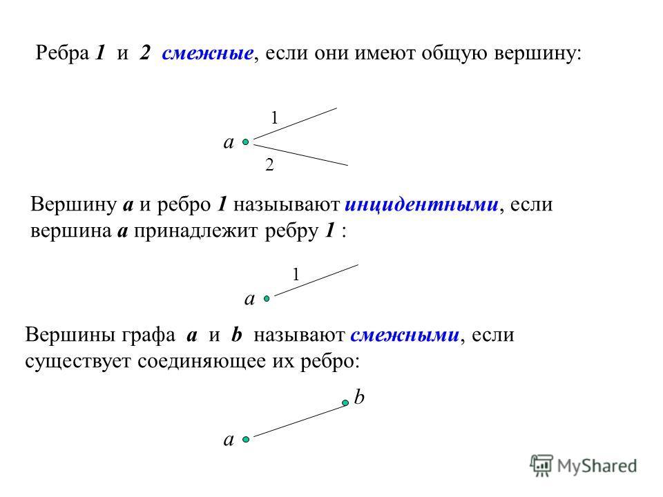 Ребра 1 и 2 смежные, если они имеют общую вершину: Вершину a и ребро 1 назыывают инцидентными, если вершина a принадлежит ребру 1 : 1 2 a 1 a Вершины графа a и b называют смежными, если существует соединяющее их ребро: a b