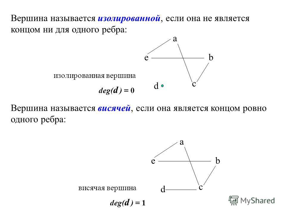 Вершина называется изолированной, если она не является концом ни для одного ребра: Вершина называется висячей, если она является концом ровно одного ребра: a b c d e a b c d e изолированная вершина dеg( d ) = 0 висячая вершина dеg( d ) = 1