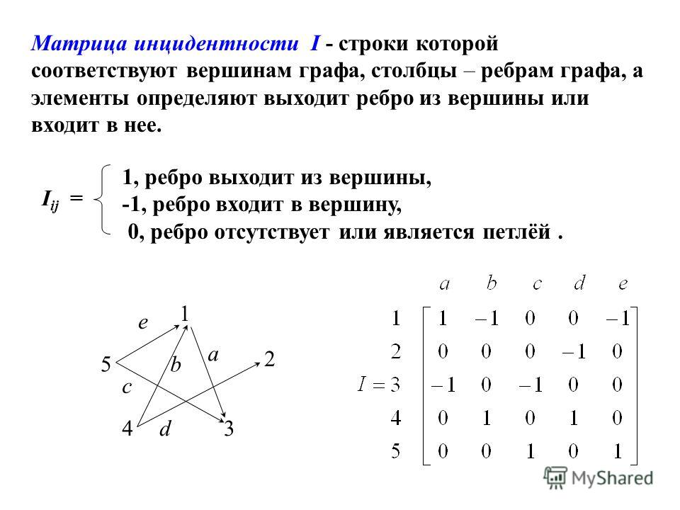Матрица инцидентности I - строки которой соответствуют вершинам графа, столбцы – ребрам графа, а элементы определяют выходит ребро из вершины или входит в нее. 1, ребро выходит из вершины, -1, ребро входит в вершину, 0, ребро отсутствует или является