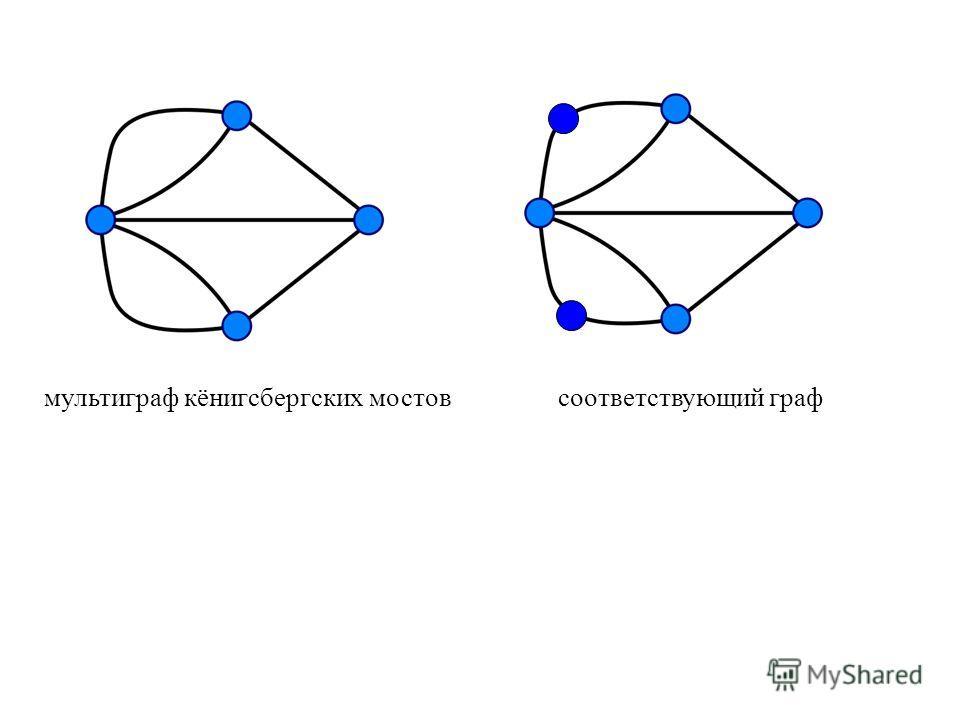 мультиграф кёнигсбергских мостовсоответствующий граф